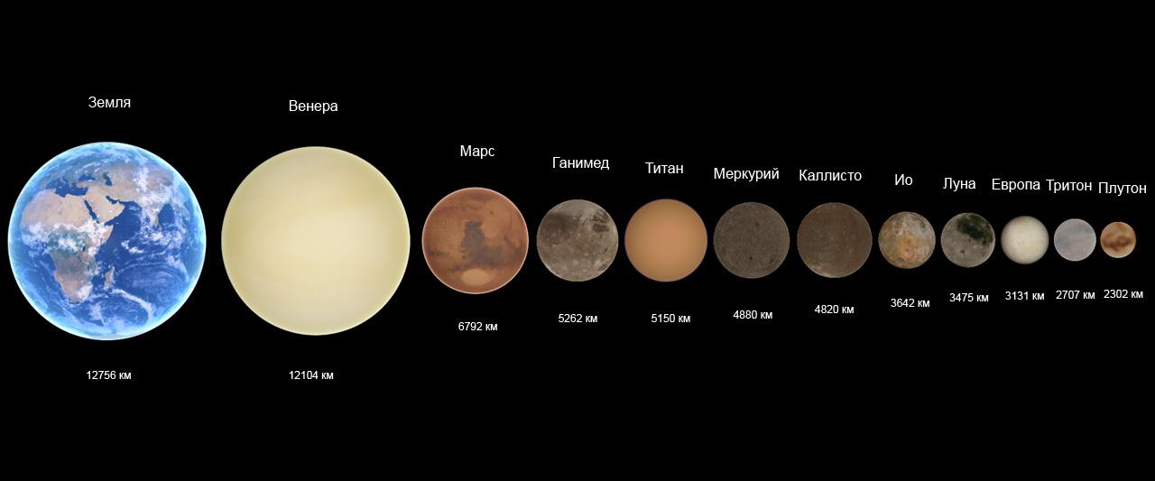 размер солнечной системы картинки для