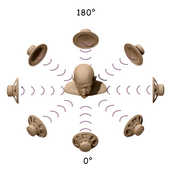 Источники звука и получатель
