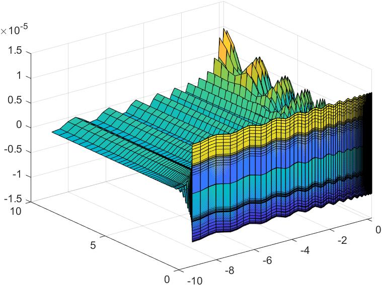 Spl5err1 | Построение оптимальной сетки(дискретизация функции)
