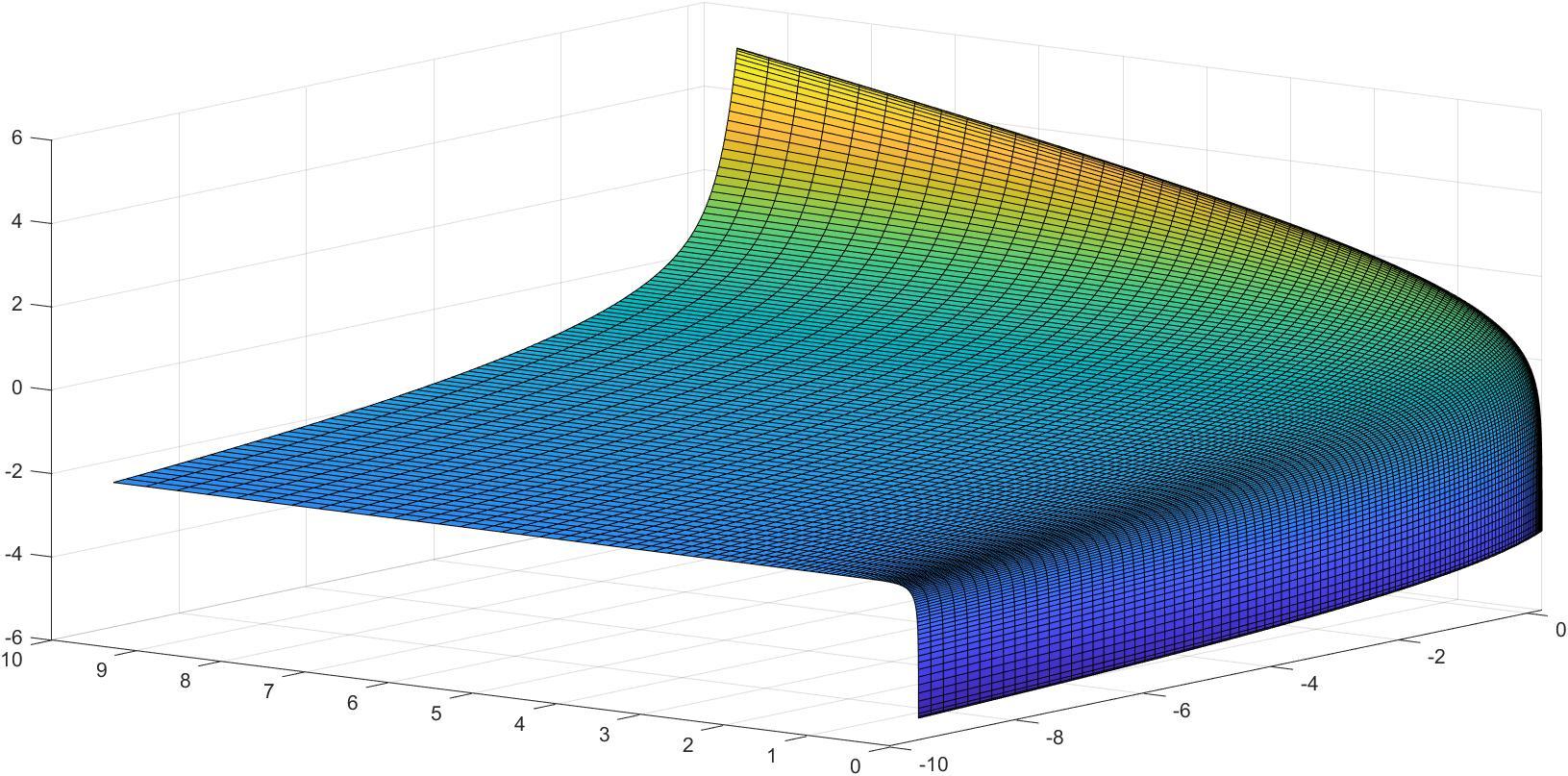 surf1 | Построение оптимальной сетки(дискретизация функции)