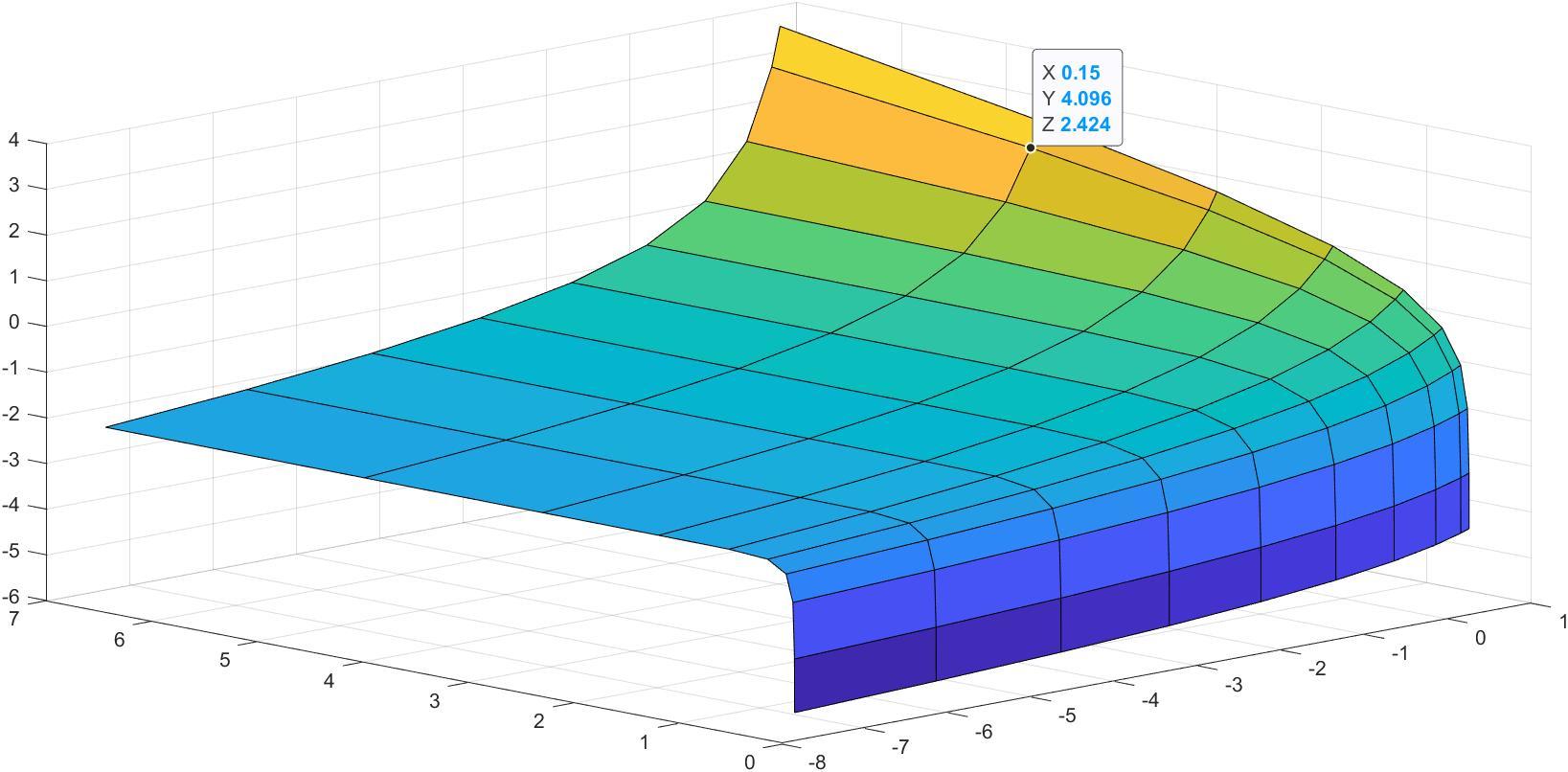 surf2 | Построение оптимальной сетки(дискретизация функции)