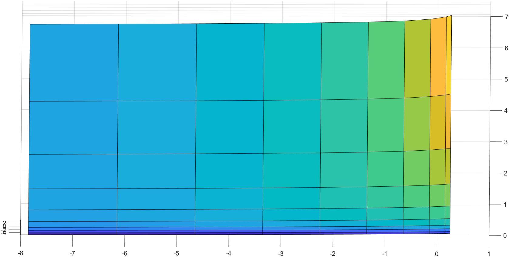 surf3 | Построение оптимальной сетки(дискретизация функции)