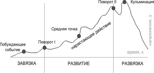 Трёхактная структура   Трёхактная структура (three-act structure)
