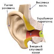 Принципы имитации объемного звучания