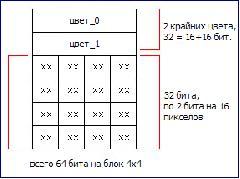 Графические файлы DDS. Что лучше: DXT1, DXT3, DXT5?