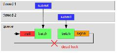 semaphore-deadlock