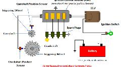 Distributorless-Ignition-System-DIS-800x445