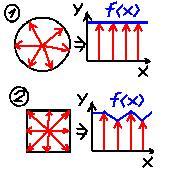 Определение формы