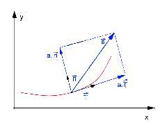 Расчет аэродинамической силы, действующей на самолет в полете