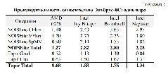 Производительность относительно 1 ядра Эльбрус-8С