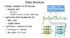 Tiled forward data structure