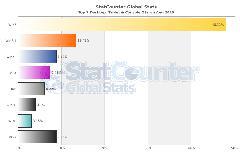 StatCounter-os-ww-monthly-201508-201508-bar