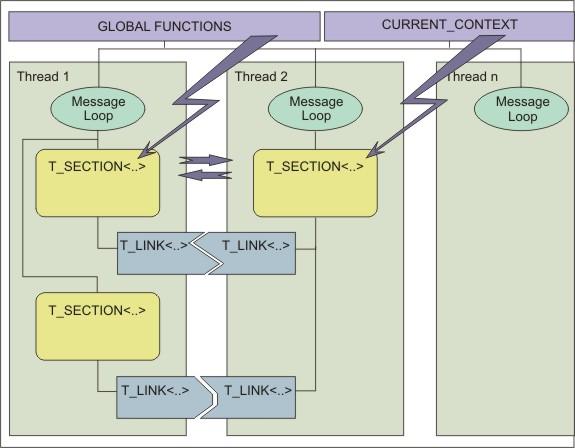ТЛинки | Применение многопоточности в играх. (Комментарии к статье)