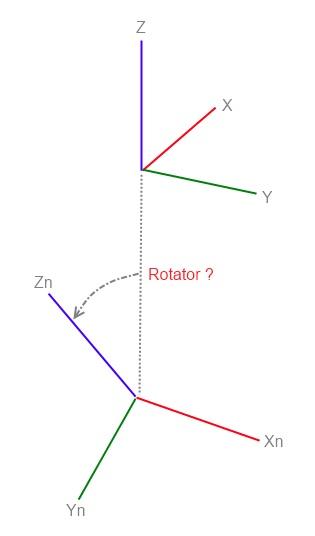 Как найти Rotator в UDK?
