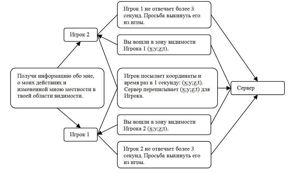 Взаимодействие Материнского сервера с Дочерними серверами.