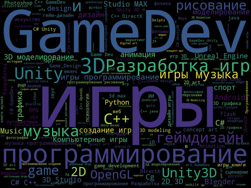 wordcloud1 | Любопытная статистика форума