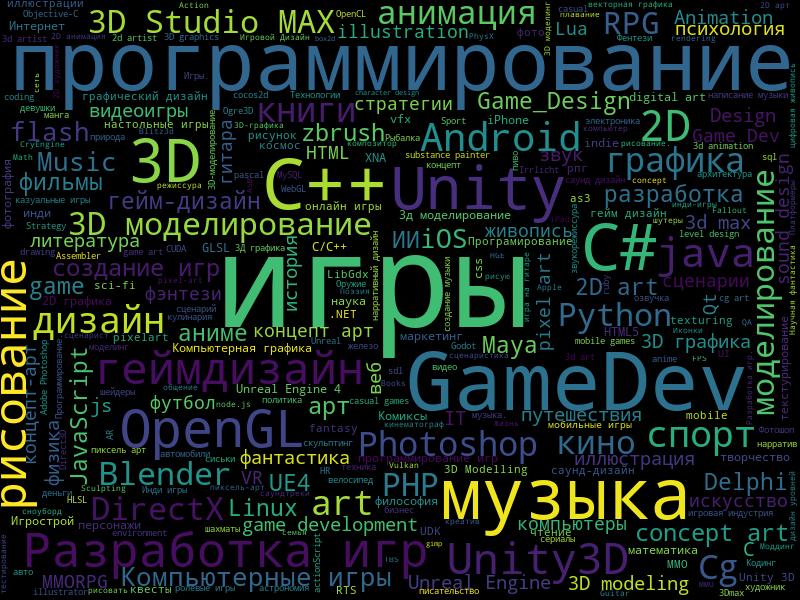 wordcloud2 | Любопытная статистика форума