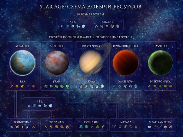 ресурсы в StarAge | Star Age